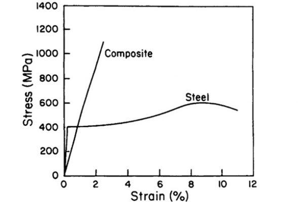 composite stress-strain