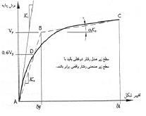 منحنی-پوش-اور-مدل-دو-خطی