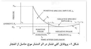 پروفایل-انتشار-موج-انفجار-مقاوم-سازی