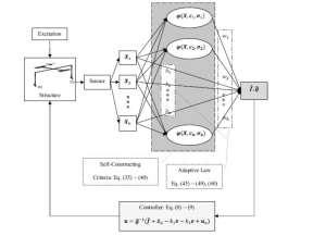 الگوریتم-بهنگام-شونده-شبکه-عصبی-مقاوم-سازی