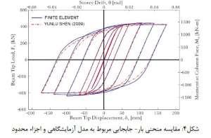 مقایسه-منحنی-بار-جابجایی