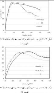 نتایج-منحنی-بار-تغییر-مکان-مقاوم-سازی