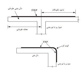 روشهای مختلف تأمین طول مهاری با امتداد FRP روی دالها