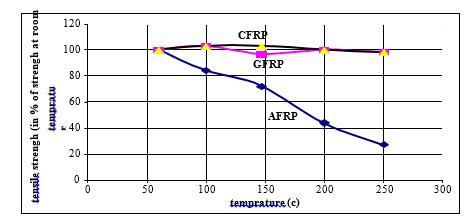 مقاومت حرارتی مصالح FRP