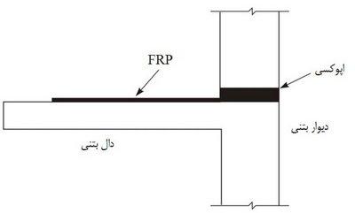 تأمین طول مهاری با امتداد FRP در داخل اتصال
