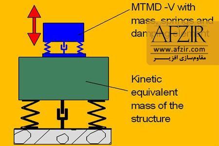 میراگر تنظیم شونده جرمی (tuned mass damper (TMD