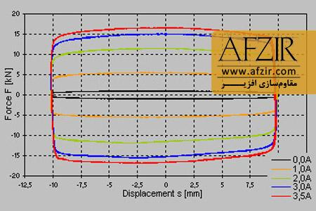دیاگرام هیسترزیس - Semi-active Dampers