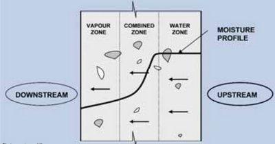 حرکت بخار آب در بتن