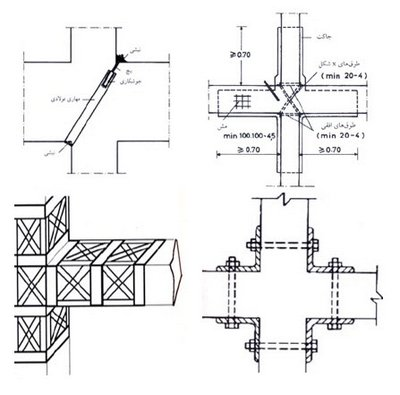 مقاوم سازی با استفاده از روش های کلاسیک