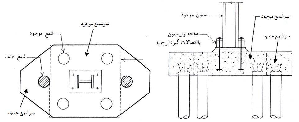 - بهسازی فونداسیون بوسیله افزایش ابعاد هندسی