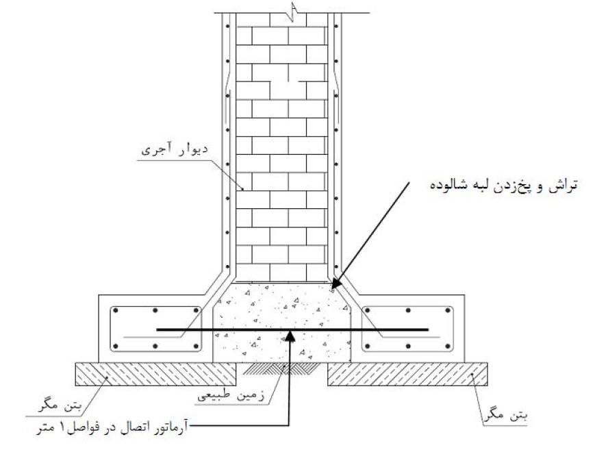 افزایش ظرفیت باربری و بهسازی فونداسیون های بنایی- مقاوم سازی ساختمان