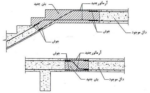 مقاوم سازی و بهسازی دال بتنی با تقویت موضعی- مقاوم سازی ساختمان