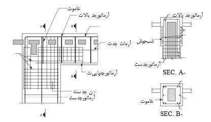 مقاوم سازی اتصالات در ساختمان بتنی با ژاکت بتنی