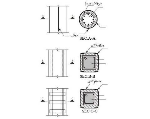 روش ژاکت فلزی