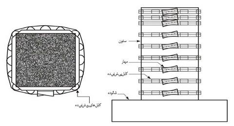 تقویت ستون بتنی با فولاد مدور در بهسازی ستون بتنی مستطیلی