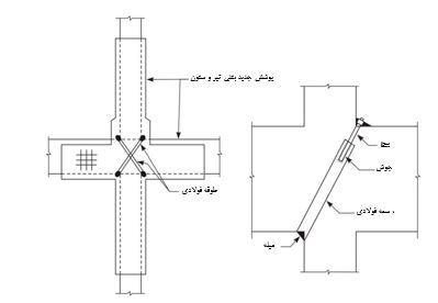تقویت اتصال بتنی در ساختمانهای با قاب خمشی، اتصال صلب تیر به ستون عامل اصلی باربری جانبی سازه میباشد. خسارات وارده به این نوع قابها در ناحیه اتصال تیر به ستون رخ میدهد.در گذشته تحقیقات و در نتیجه دستورالعملهای آیین نامهای در اتصالات بتنی بسیار محدود بود و در نتیجه مهندسین کمتر به جزئیات این ناحیه توجه میکردند و تنها خود را ملزم به رعایت تأمین طول مهاری کششی برای میلگردهای منفی تیر میدانستند. همچنین جزئیات سخت در آرماتوربندی ناحیه اتصال و اجرای ضعیف آن منجر به نامناسبی رفتار این جزء سازهای شده است. نمونه ای از مقایسه جزئیات آرماتوربندی صحیح و ناصحیح اتصال بتنی تحت بارهای رفت و برگشتی در شکل 1 نشان داده شده است. شکل 1-مقایسه تأثیر جزئیات آرماتوربندی صحیح و غیرصحیح در رفتار اتصال بتنی به منظور شناخت بهتر از رفتار لرزه ای اتصالات بتنی در اشکال شکل 2 و شکل3 نمونهای از آزمایش انجام شده بر روی اتصال بتنی کناری و میانی تحت بار دینامیکی رفت و برگشتی به همراه منحنی نیرو -تغییرمکان و شکل خرابی آنها تحت تغییرمکانهای مختلف نشان داده شده است. مقایسه دو شکل بیانگر رفتار ترد نمونه شکل 2 نسبت به نمونه شکل 3 است. تغییرمکان اتصال بتنی کناری شکل 2 نمودار نیرو – تغییرمکان اتصال بتنی کناری تغییرمکان اتصال بتنی کناری شکل 3 نمودار نیرو – تغییرمکان اتصال بتنی میانی آسیبهای اتصالات بتنی در بسیاری از زلزلهها مفصل پلاستیک در تیر و نزدیکی ستون تشکیل میگردد که در نتیجه ترک در تمام عمق تیر گسترش مییابد. گسترش خرابی تیر در نزدیکی ستون باعث گسترش تسلیم میلگرد تا داخل اتصال و کاهش طول مهاری در میلگرد تحت بارعرضی به علت لغزش میلگردهای افقی در اتصال میگردد. در اتصالات میانی، تیر مسلح در دو طرف ستون تحت تنشهای مختلفی (فشاری و کششی) قرار میگیرد. بنابراین باید برای اتصال بهتر تیر مسلح به ستون، دقت بیشتری نمود. همانگونه که در شکل 4 نیز مشاهده میشود، خرابی اتصال منجر به خرابی کلی سازه میشود و این خود نشان دهنده اهمیت مقاوم سازی اتصال بتنی خصوصاً مقاوم سازی لرزه ای آنها میباشد. نمونه ای از شکست در اتصالات ضعیف بتنی شکل 4 نمونه ای از شکست در اتصالات ضعیف بتنی آسیبهای وارد بر اتصالات بتنی به شرح زیرطبقهبندی میشود: 1- گسیختگی برشی 2- کمانش میلگرد طولی ستون 3- کمانش میلگرد طولی تیر 4- وجود درز سرد (اجرایی) در م