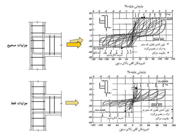 مقایسه تأثیر جزئیات آرماتوربندی صحیح و غیرصحیح در رفتار اتصال بتنی