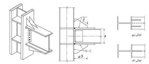 تقویت اتصال فلزی با لچکی
