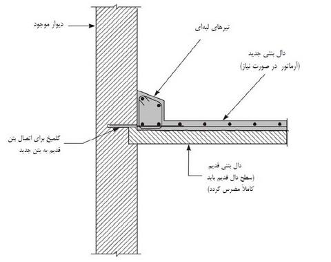 مقاوم سازی دال بتنی با اضافه کردن تیر لبهای از بالا