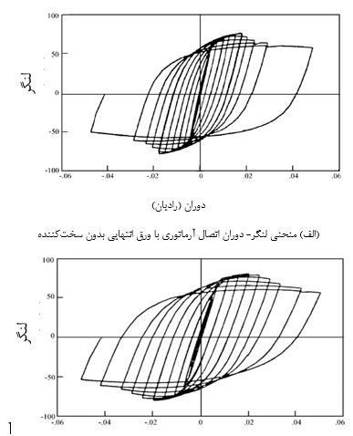 مقایسه-منحنی-لنگر