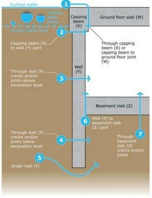 برخی راه های نفوذ آب به دیوار حائل