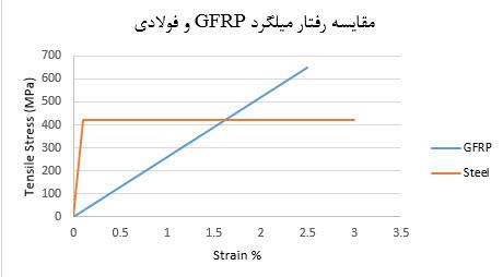 مقایسه رفتار میلگرد GFRP و فولادی