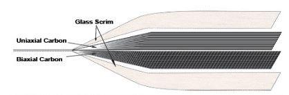 لایه های فیبر در سوپر لمینت