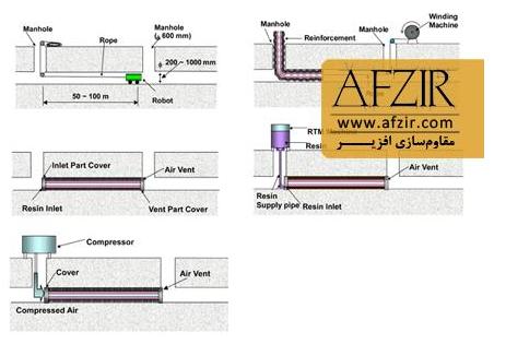 مراحل مقاوم سازی لوله بتنی آب و فاضلاب به روش بدون حفاری (Trenchless)