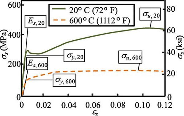 عملکرد فولاد در دما 600 درجه سانتیگراد
