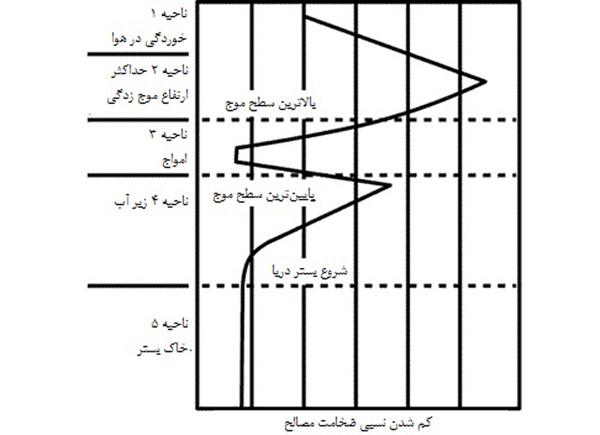 نمودار عمق سازه دریایی در مقابل خوردگی