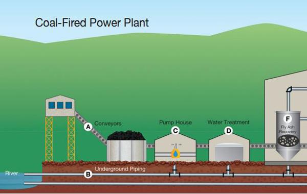 نیروگاه فسیلی
