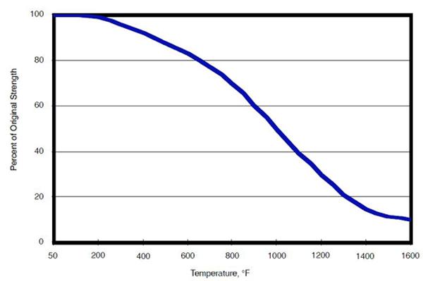 اثر دما بر مقاومت فولاد