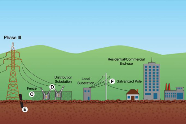 سیستم انتقال برق