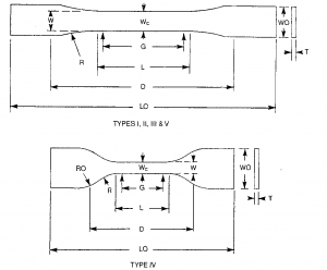 ASTM D638-10 Type I, II, III, IV and V neat resin tensile specimen geometries. (From ASTM Standard D638-10).