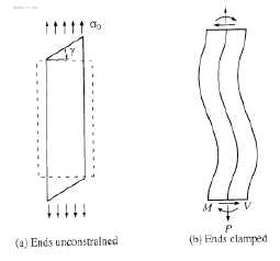 Effect of end conditions on deformation of an off-axis tensile specimen Exhibiting shear coupling. (From Pagano, N.J. and Halpin, J.C 1968. Journal of Composite Materials, 2, 18–31. With permission.)