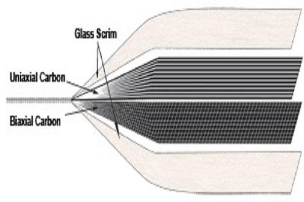 Biaxial glass carbon frp laminate repair