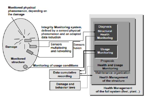 Organization of a SHM system