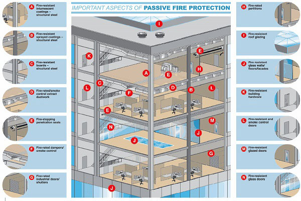 Passive Fireproofing Solutions