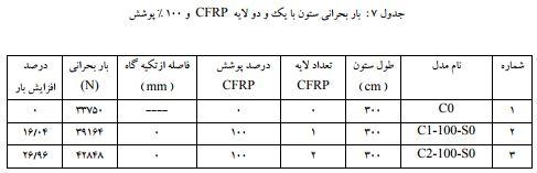 نمودارباربحرانی ستون با یک لایه CFRP