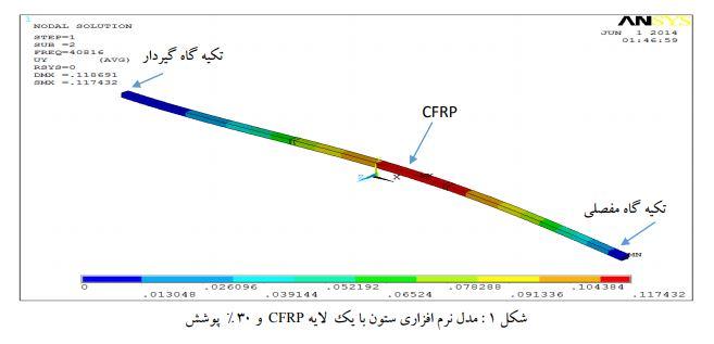 مدل سازی CFRP