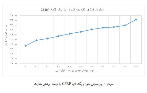 نمودارباربحرانی ستون با یک لایه مدل سازی CFRP