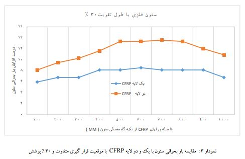 نمودار مدل سازی باربحرانی ستون با یک لایه CFRP