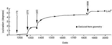 شبیه سازی افزایش کج شدگی برج پیزا- مقاوم سازی ساختمان